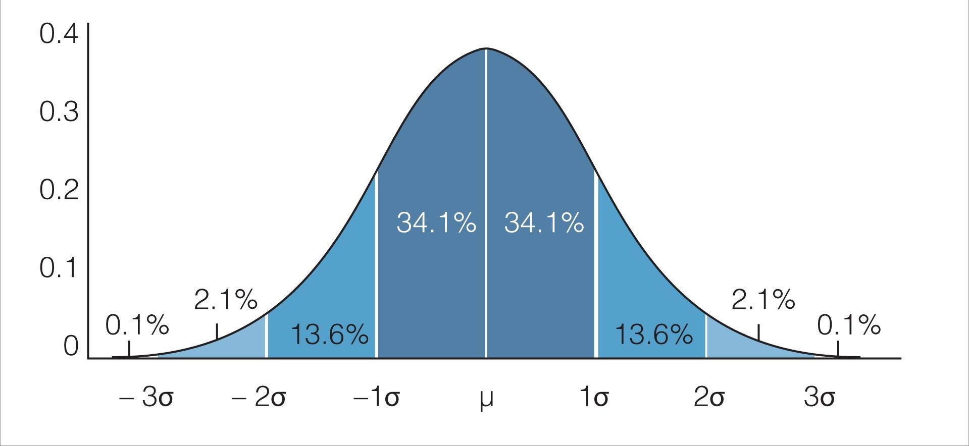 opcje statystyka