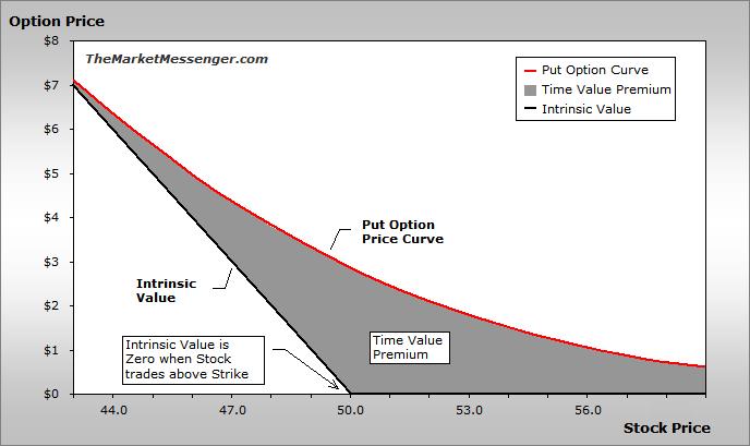 wartość czasowa opcji
